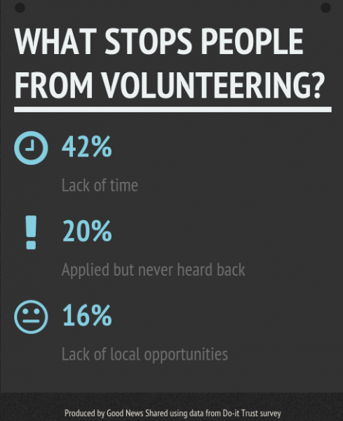 What motivates people to volunteer