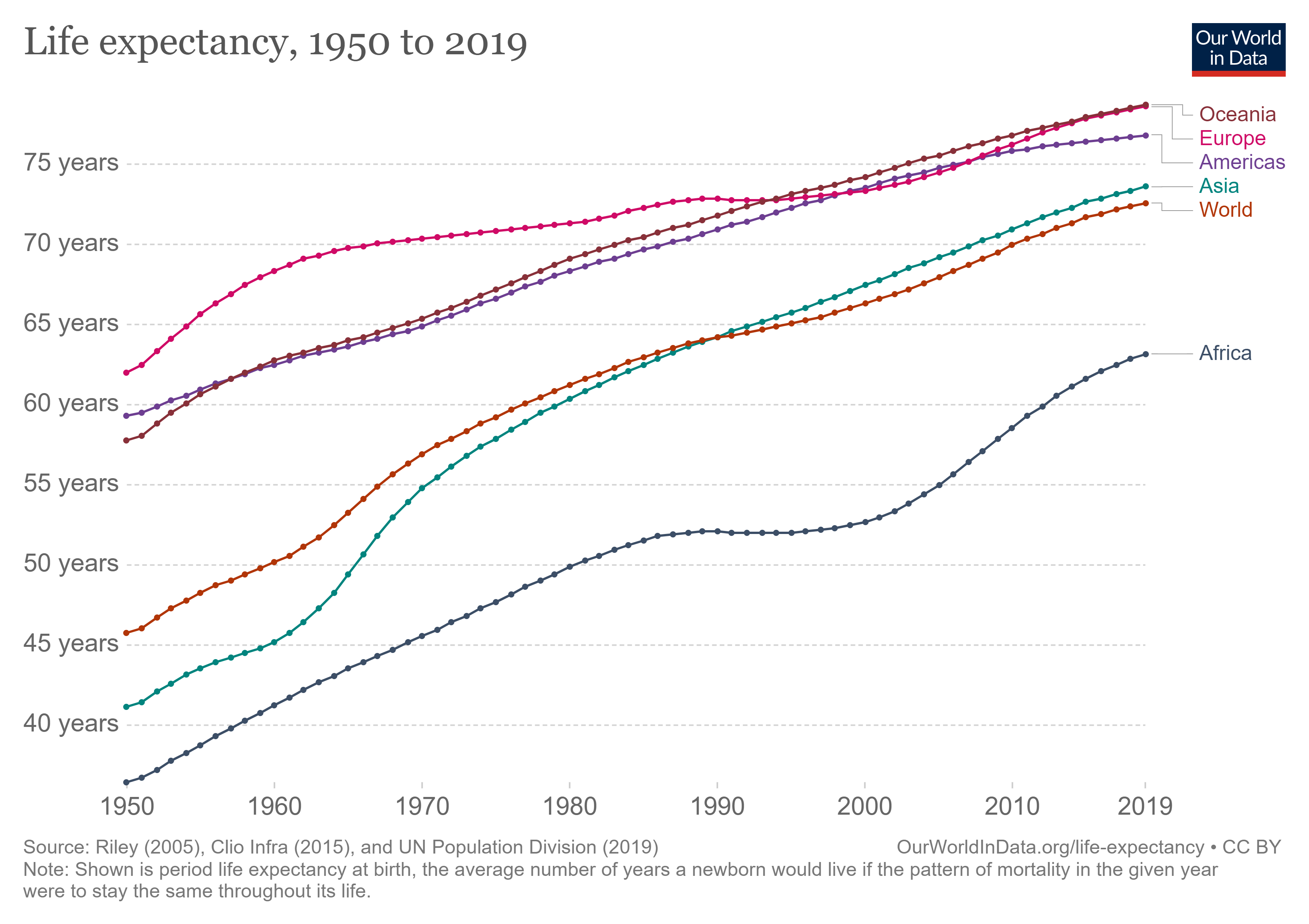 Six Ways The World is Actually Getting Better